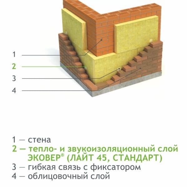 Тепло- и звукоизоляция в трехслойной слоистой кладке