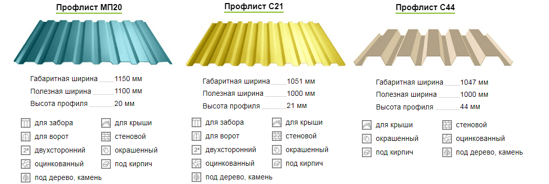 размер профлиста с21 для крыши